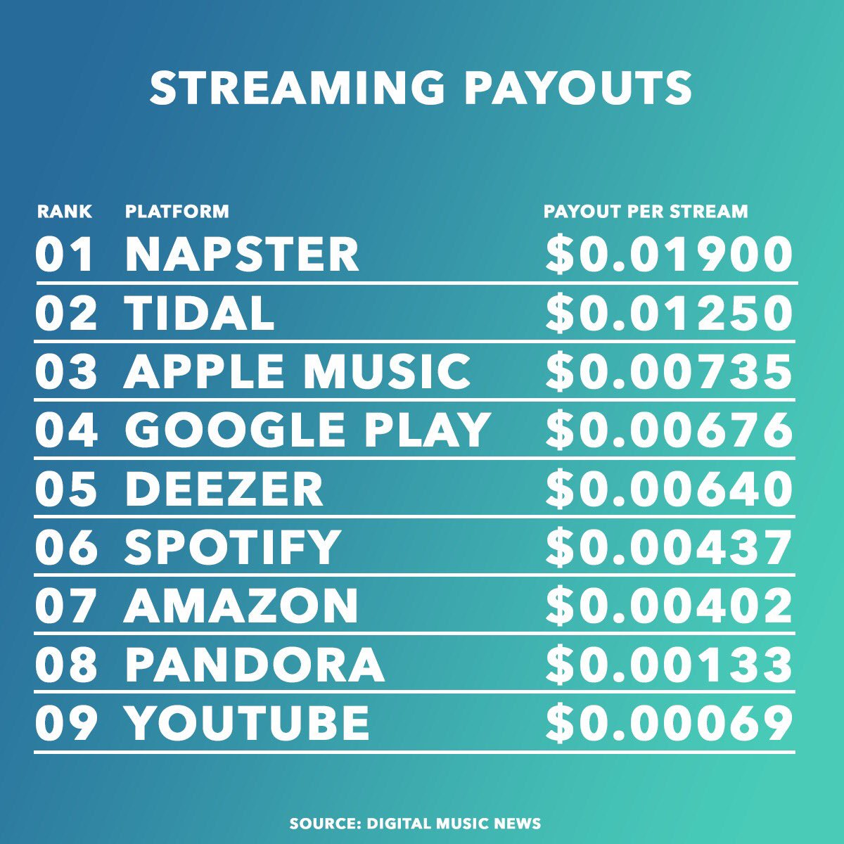 How Much do Music Streaming Services Pay Musicians